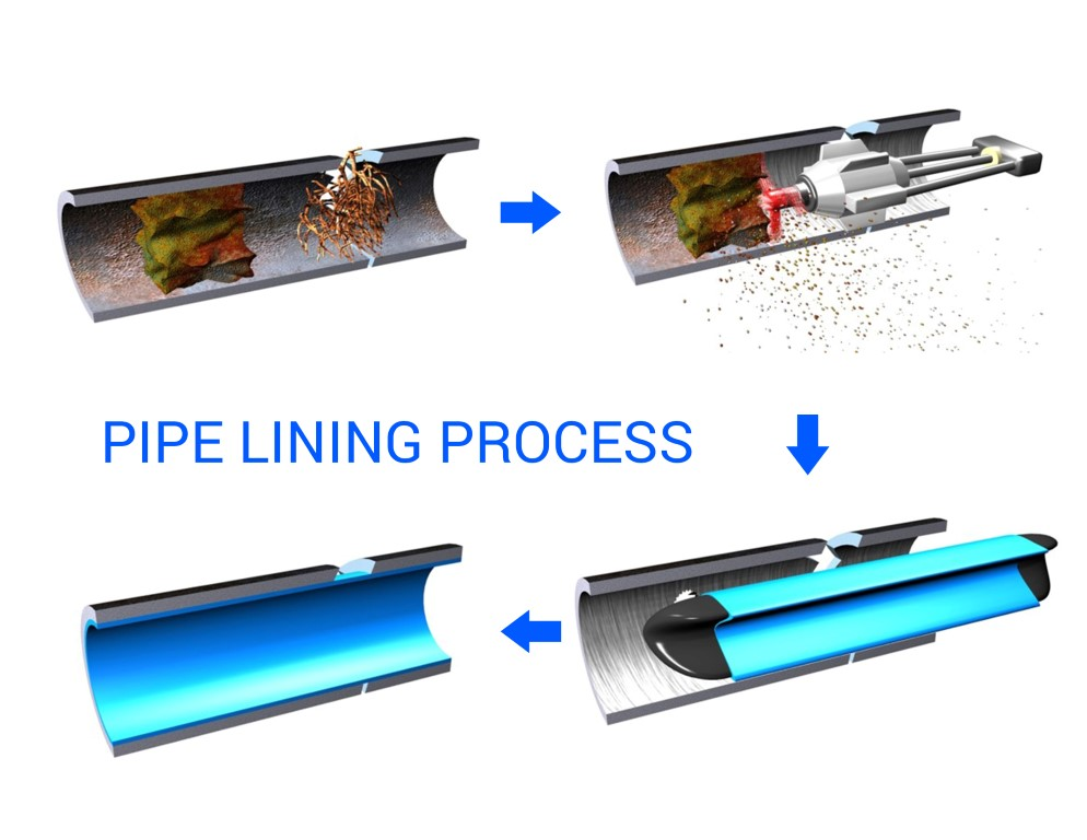 The Pipe Lining Process